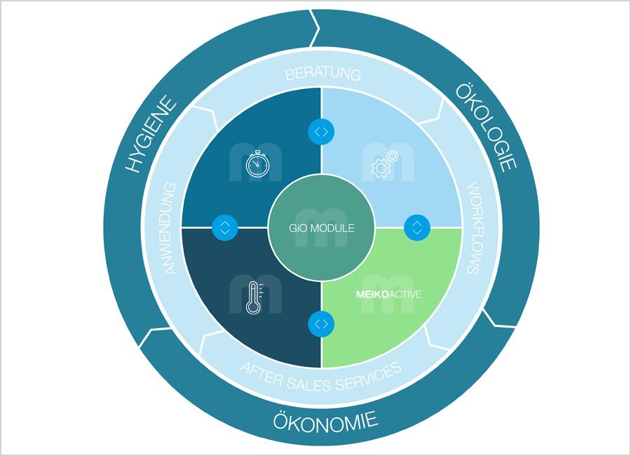 Im Zentrum des Chemieangebots von Meiko Active steht der eigens entwickelte Meiko Clean Solution Circle. Mit ihm bildet der Hygieneexperte das Spülen umfassend ab. Dafür wurde der sogenannte Sinnersche Kreis erweitert